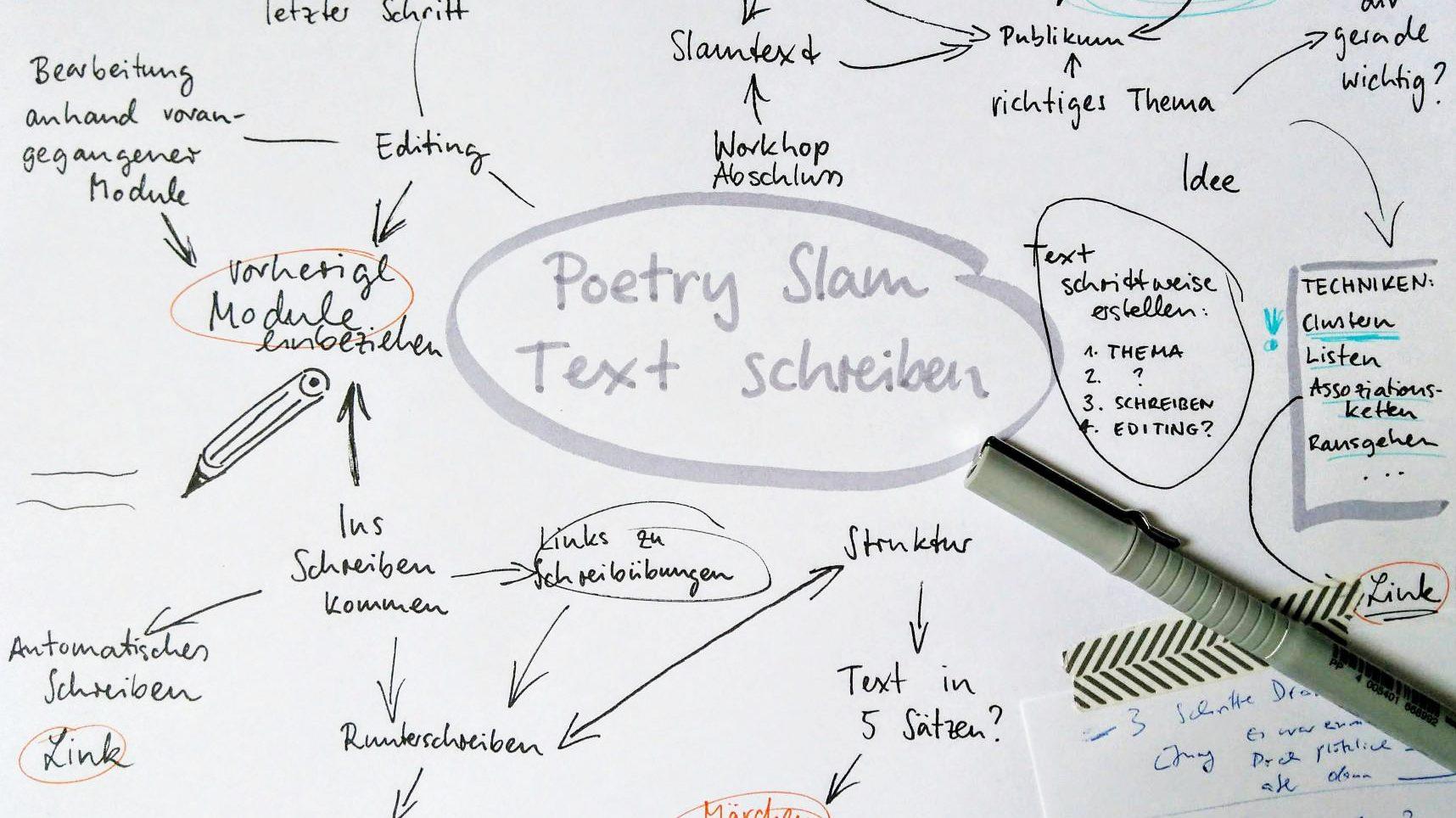 Poetry Slam Schreiben: Clustering um das Thema zu finden